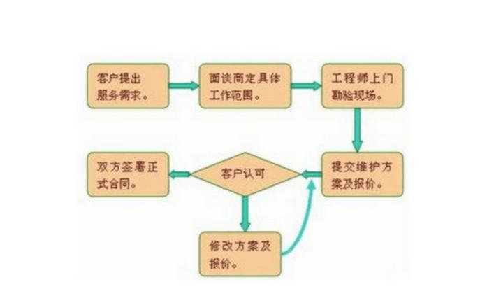 必威体育88必威网址app公司工程技术指导服务