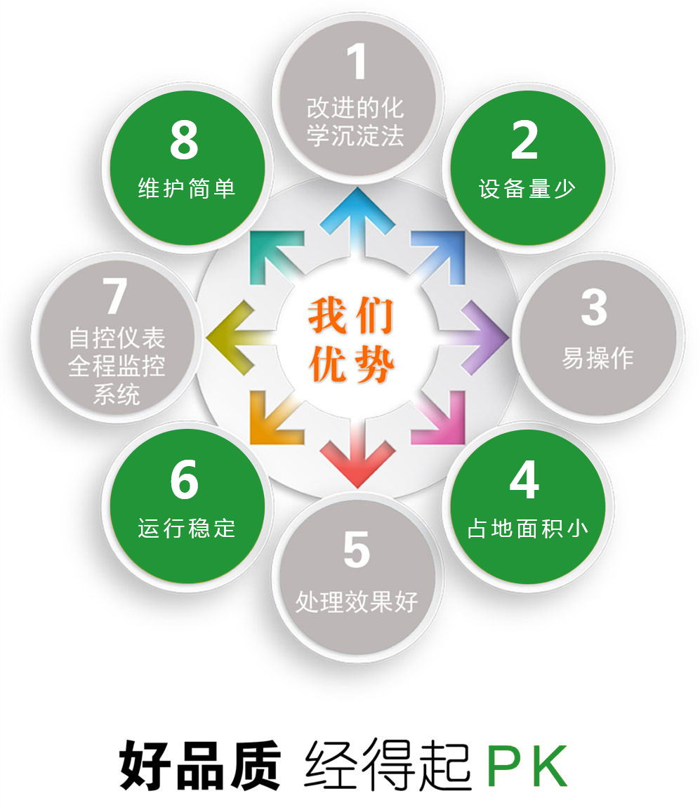 必威体育88必威网址app公司酸碱废气处理